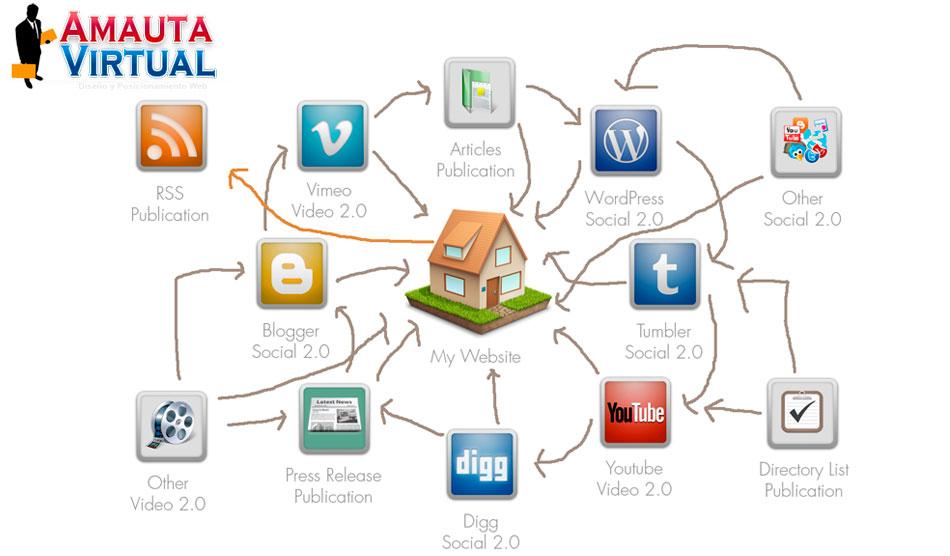 Link building, Diseño de estrategias efectivas